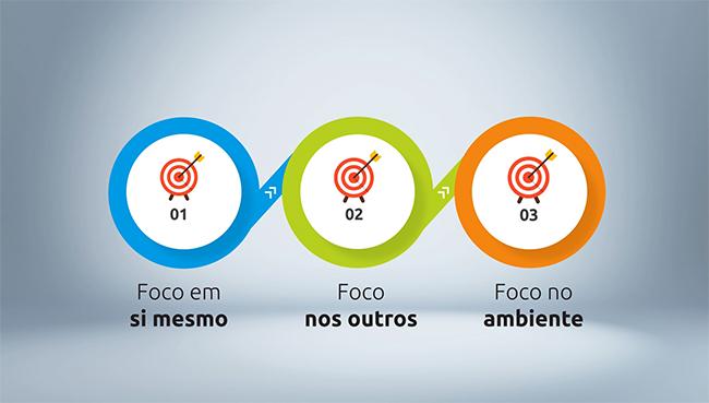 três tipos de foco